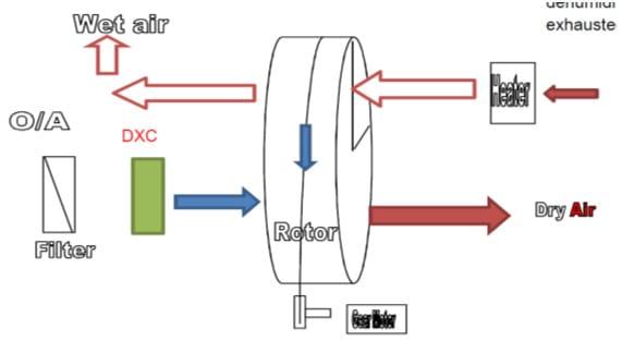 DEHUMIDIER-system