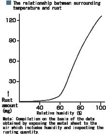 ผลกระทบของความชื้นต่ออุปกรณ์อิเล็กทรอนิกส์